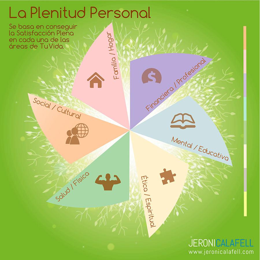 satisfacción personal plenitud personal rueda de la vida