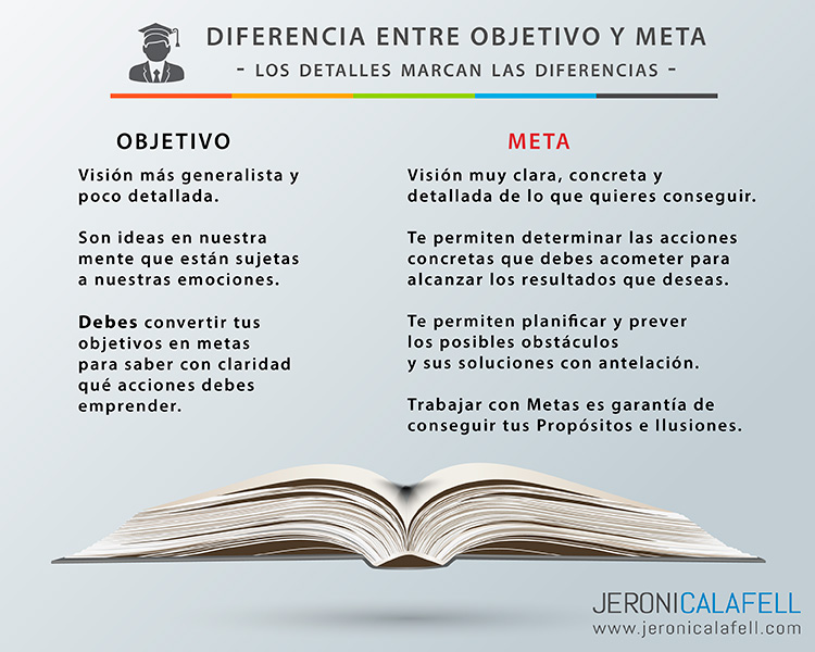 Qu es una meta diferencia entre meta y objetivo jeroni for Diferencia entre yeso y escayola